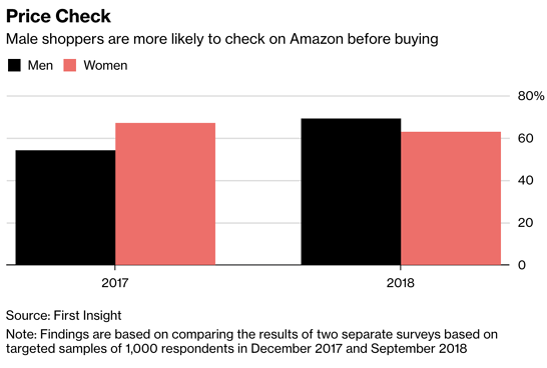Bloomberg-Fi-Amazon