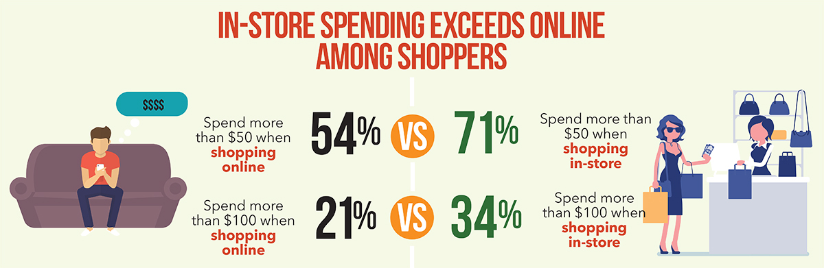 In-Store-vs-Online-Infographic Part 1