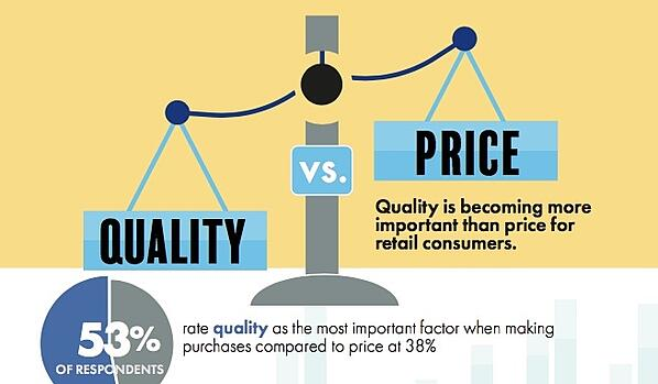 quality and price infographic