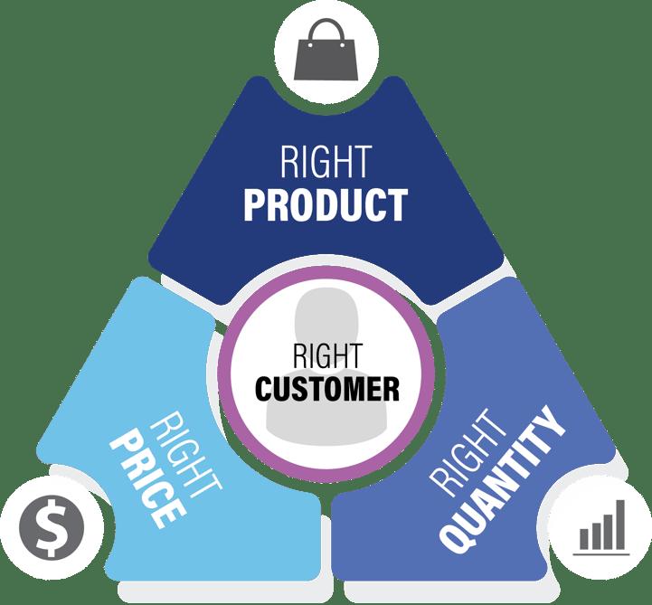 Flat Customer Centricity