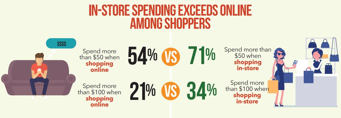 in store spending