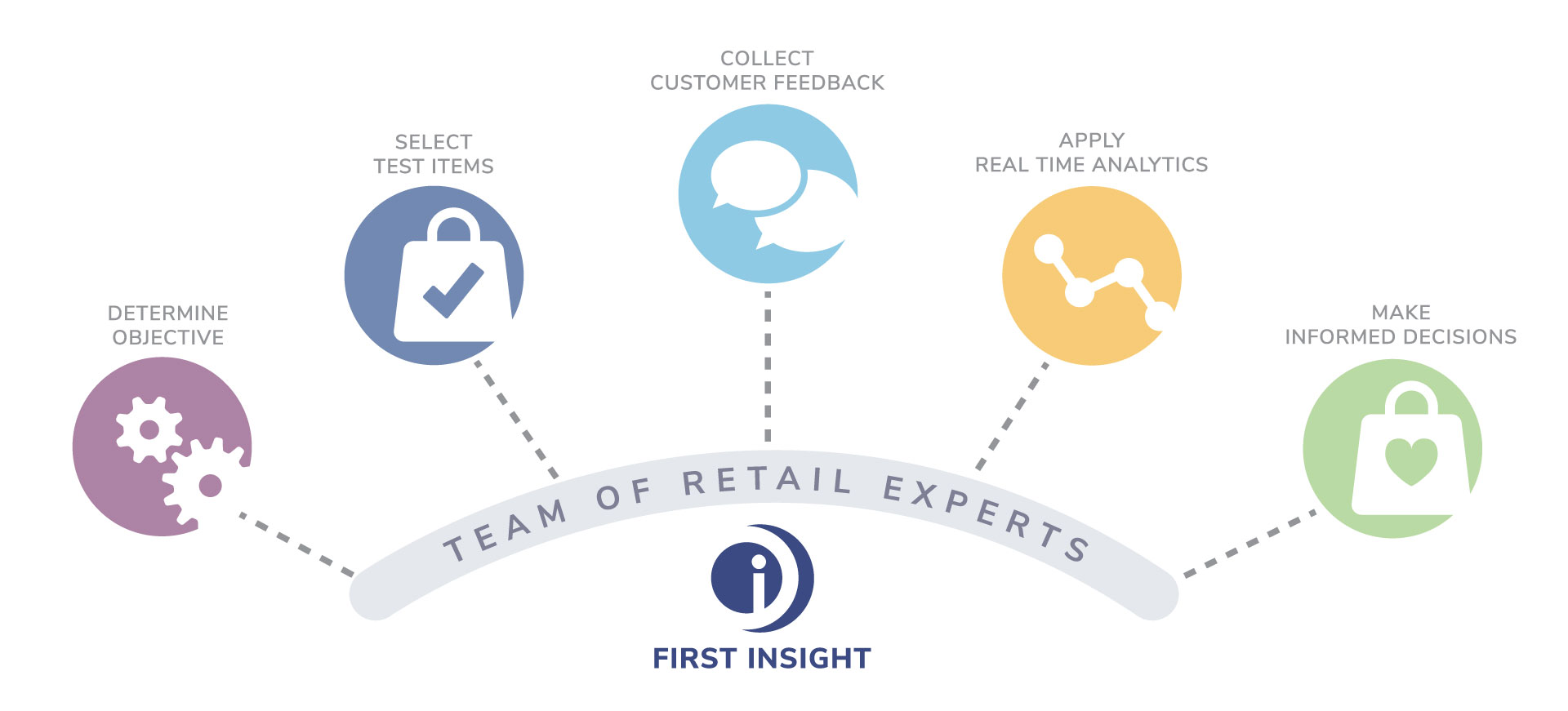 First Insight's process for improving retail speed to market
