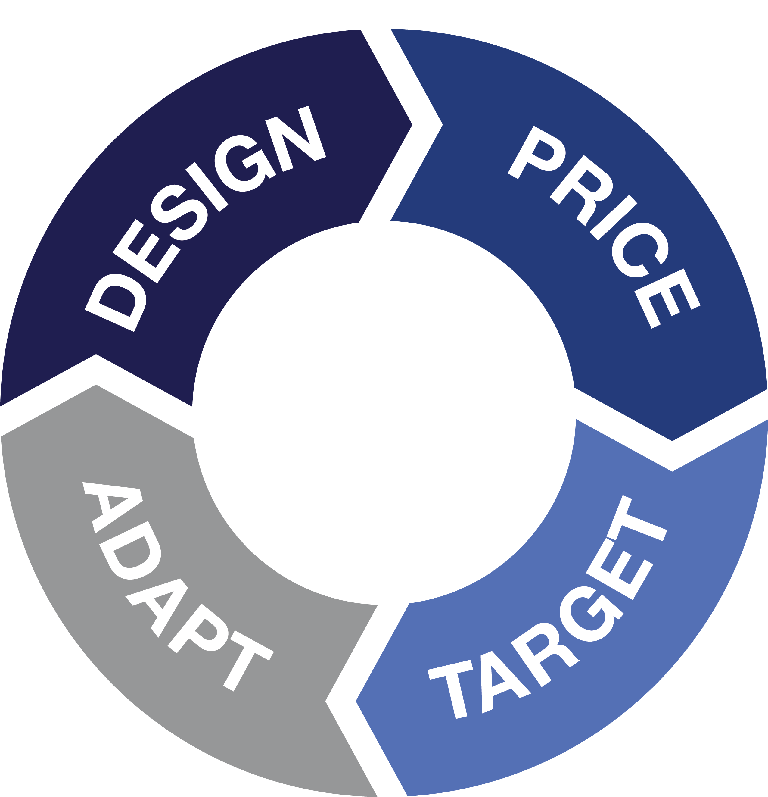First Insight Retail Cycle